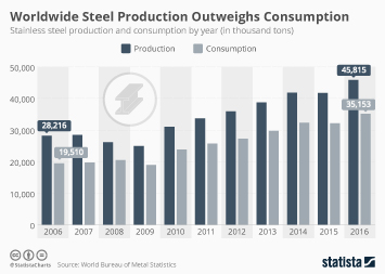 Infographic: Worldwide Steel Production Outweighs Consumption | Statista