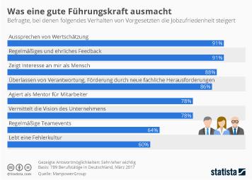 Infografik: Was eine gute Führungskraft ausmacht | Statista
