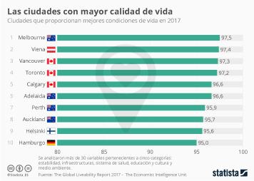 Infografía - En Australia y Canadá se vive muy bien