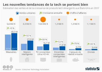 Infographie: Les nouvelles tendances de la tech se portent bien | Statista