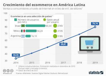 Infografía - Brasil, oportunidad para el ecommerce