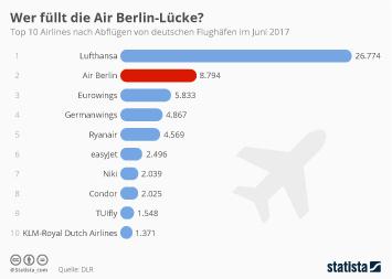 Infografik - Top 10 Airlines nach Abflügen von deutschen Flughäfen