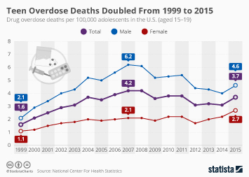 Infographic - Teen Overdose Deaths Doubled From 1999 To 2015