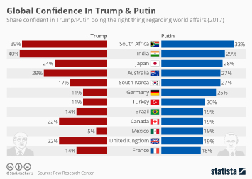 Infographic - Global Confidence In Trump & Putin