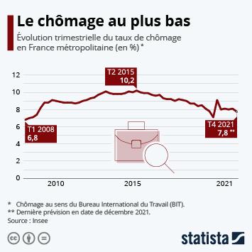 Infographie: Chômage : la crise annihile 5 ans d'efforts pour l'emploi | Statista