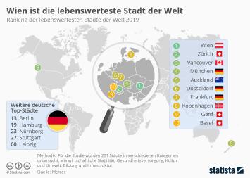 Infografik: Wien ist die lebenswerteste Stadt der Welt | Statista