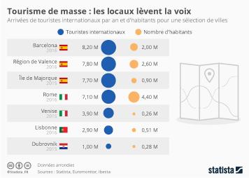 Infographie - Tourisme de masse : les locaux lèvent la voix