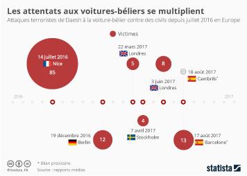 Infographie - Les attentats aux voitures-béliers se multiplient