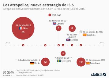 Infografía - La nueva estrategia del terror de ISIS