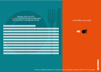 Infographic - Victims of Famines