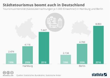 Infografik - Städtetourismus boomt auch in Deutschland