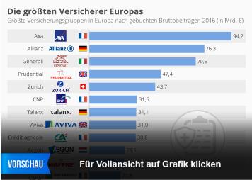 Infografik - Die größten Versicherer Europas