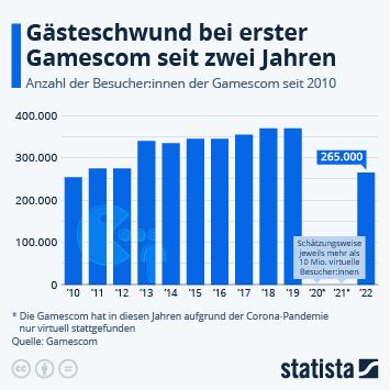 Infografik: Videospielmesse wechselt in die virtuelle Welt | Statista