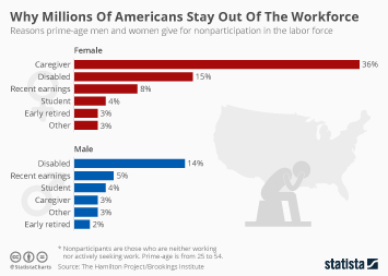 Infographic: Why Millions Of Americans Stay Out Of The Workforce  | Statista