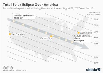 Infographic: Total Solar Eclipse Over America | Statista