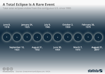 Infographic - A Total Eclipse Is A Rare Event
