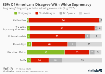 Infographic - 86% Of Americans Disagree With White Supremacy
