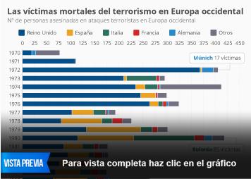 Infografía: La huella del terrorismo en Europa occidental | Statista