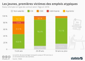 Infographie: Les jeunes, premières victimes des emplois atypiques | Statista