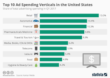 Infographic: Top 10 Ad Spending Verticals in the United States | Statista