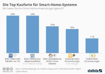 Infografik - Die Top Kauforte für Smart-Home-Systeme