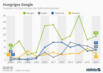 Infografik: Hungriges Google   Statista