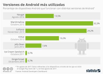 Infografía - ¿Cuál es la versión de Android más usada?
