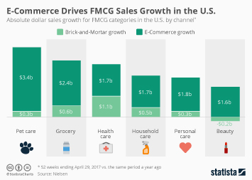 Infographic: E-Commerce Drives FMCG Industry Growth in the U.S. | Statista