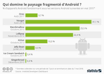Infographie - Oreo, un nouveau dans le paysage fragmenté d'Android