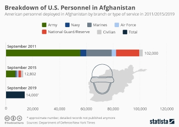 Infographic - Army Makes Up Brunt of Troops Deployed in Afghanistan