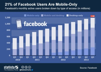 Infographic: 21% of Facebook Users Are Mobile-Only | Statista
