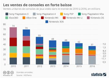 Infographie: Les ventes de consoles en forte baisse | Statista