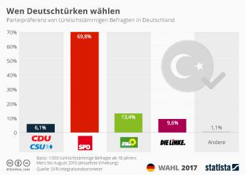 Infografik - Wen Deutschtürken wählen