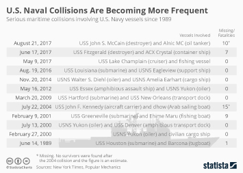 Infographic - U.S. Naval Collisions Are Becoming More Frequent