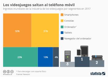 Infografía: Los smartphones, el soporte de videojuegos con mayor volumen de negocio | Statista