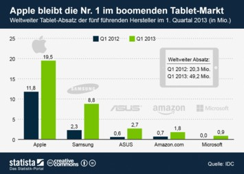 Infografik: Apple bleibt die Nr. 1 im boomenden Tablet-Markt | Statista