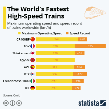 The World's Fastest High-Speed Trains