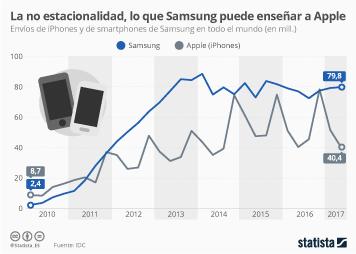 Infografía - ¿Qué puede aprender Apple de Samsung?