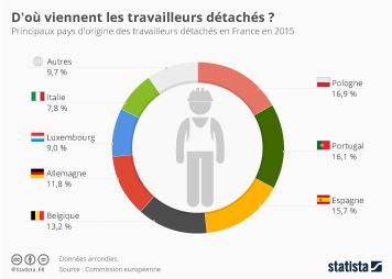 Infographie - D'où viennent les travailleurs détachés ?