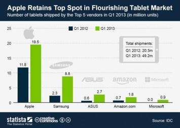 Infographic: Apple Retains Top Spot in Flourishing Tablet Market | Statista