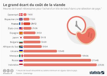 Infographie: Le grand écart du coût de la viande | Statista