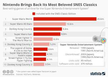 Infographic: Nintendo Brings Back Its Most Beloved SNES Classics | Statista