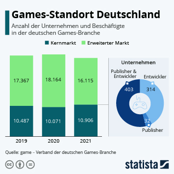 Infografik -  Anzahl der Beschäftigten und Unternehmen in der deutschen Games-Branche
