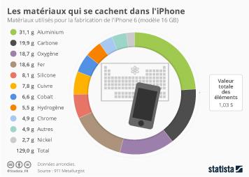 Infographie - Les matériaux qui se cachent dans l'iPhone