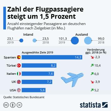 Infografik - einsteigender Passagiere an deutschen Flughäfen nach Zielgebiet