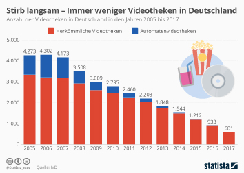 Infografik - Anzahl der Videotheken in Deutschland