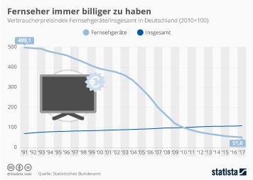 Infografik: Fernseher immer billiger zu haben | Statista