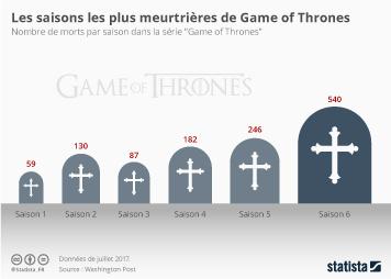 Infographie - Les saisons les plus meurtrières de Game of Thrones