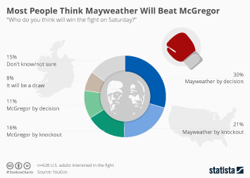 Infographic: Most People Think Mayweather Will Beat McGregor  | Statista