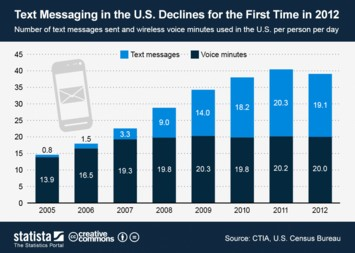 Infographic: Text Messaging in the U.S. Declines for the First Time in 2012 | Statista